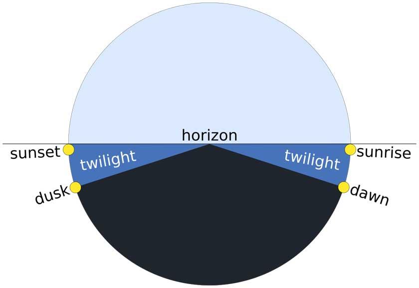 Twilight description - TWCarlson