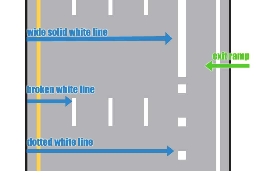 Pavement marking: white lines