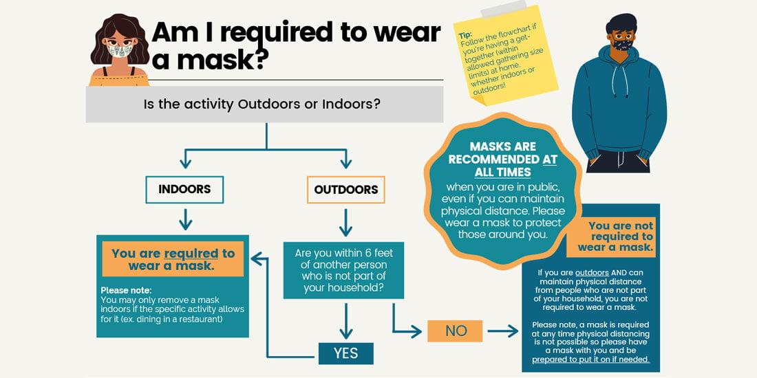 City & County of Honolulu Mask Rules